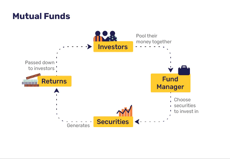 what are the mutual funds